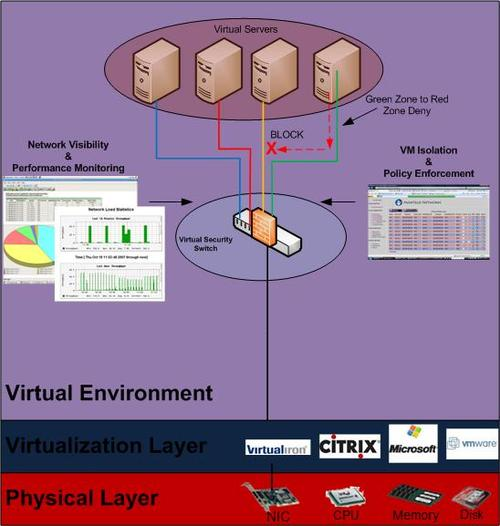 Virtual Security Switch Concept