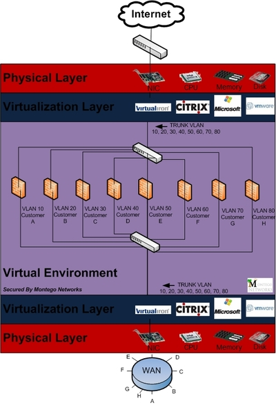 Virtualizationformssps_2
